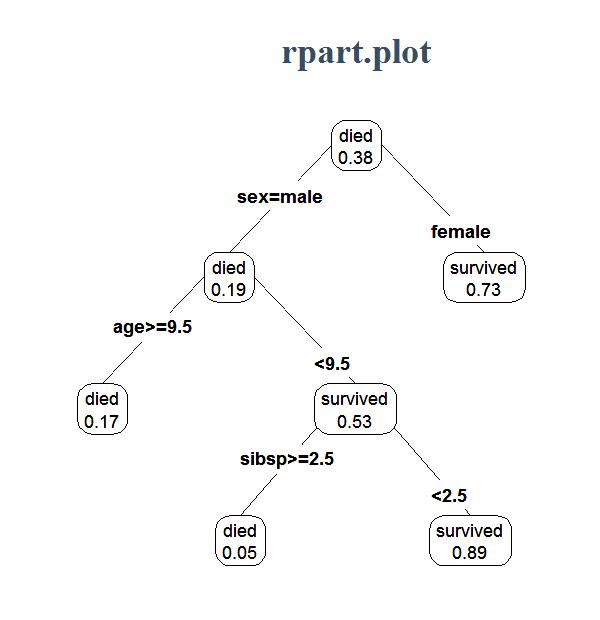 http://www.milbo.org/rpart-plot/rpart.plot-example1.png