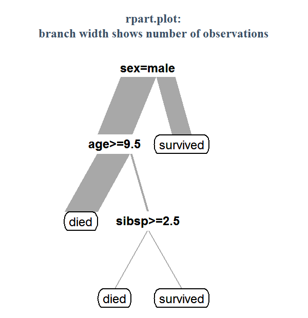 http://www.milbo.org/rpart-plot/rpart.plot-example2.png