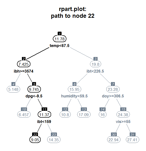 http://www.milbo.org/rpart-plot/rpart.plot-example3.png